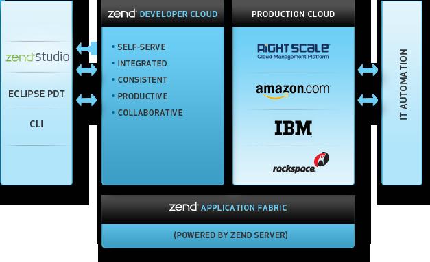Cloud App Development With PHP Cloud