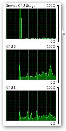 Multi Core Processors - Dual Core,Triple Core, Quad Core, Hexa Core