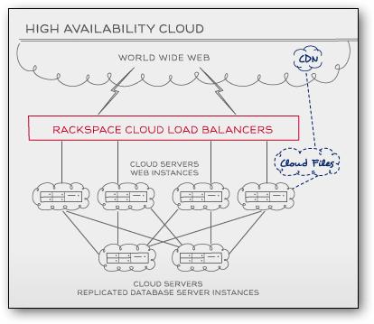 Load Balanced Cloud and High Availability Cloud