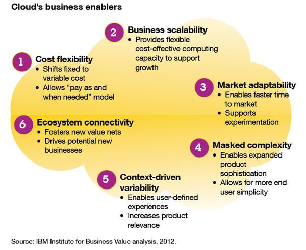 Cloud Computing Business Applications