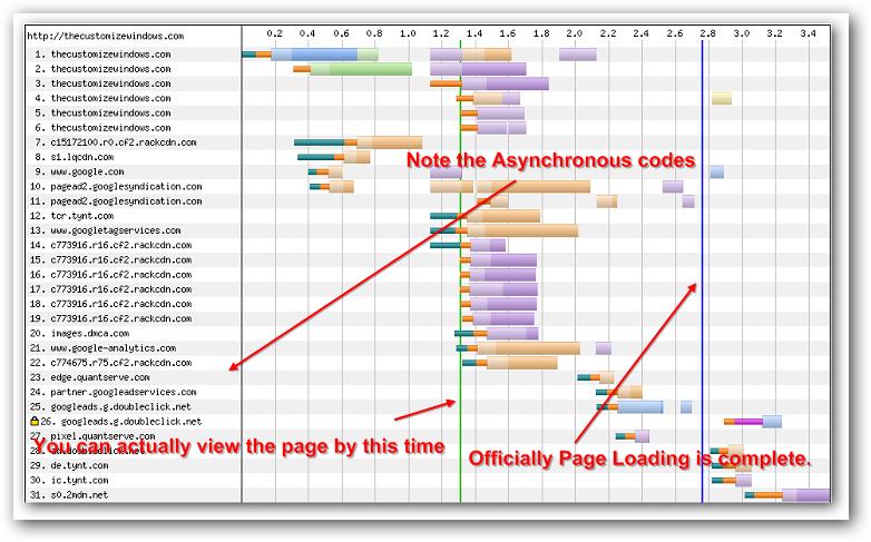 Asynchronous JavaScript Technology
