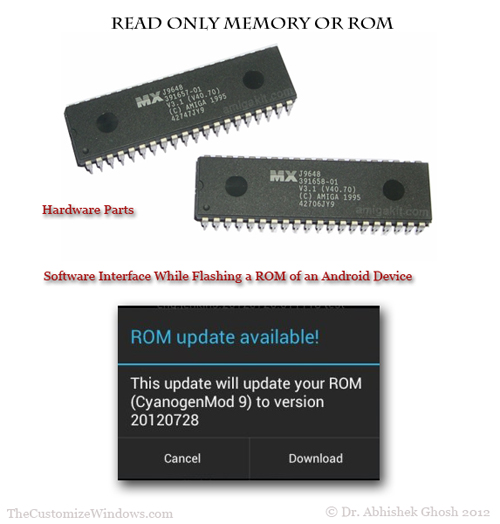 Illustration of Read Only Memory or ROM