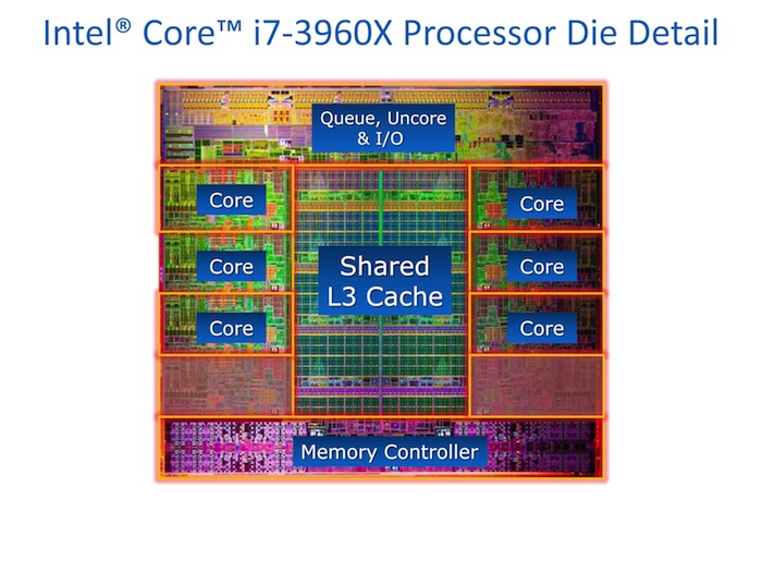 Central Processing Unit or CPU