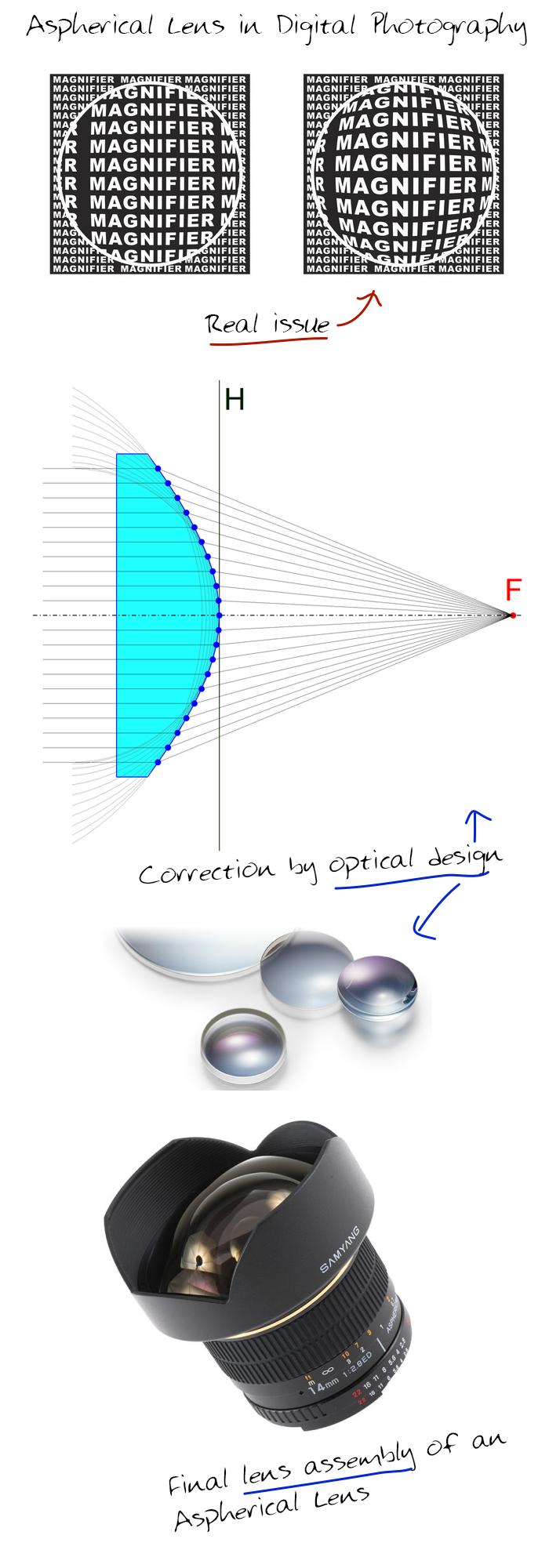 Aspherical-Lens-in-Digital-Photography