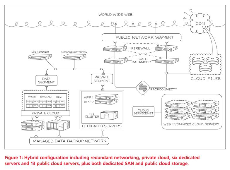 Hybrid Cloud is the Future Not Public Cloud