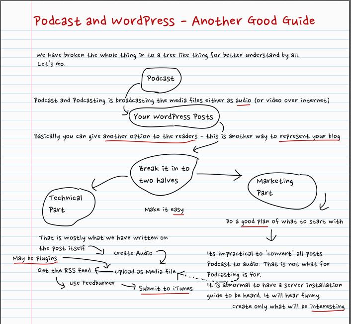 Podcast and WordPress
