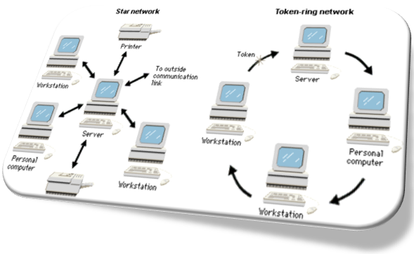 Communications Network Diagram