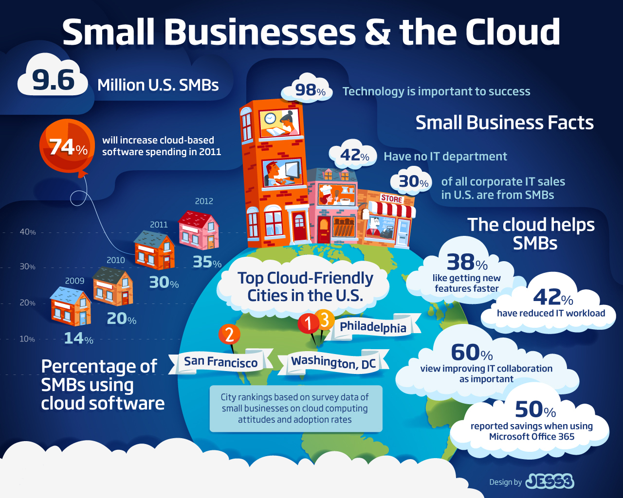 Opportunities-and-Risks-of-Cloud-Computing-for-Small-Business