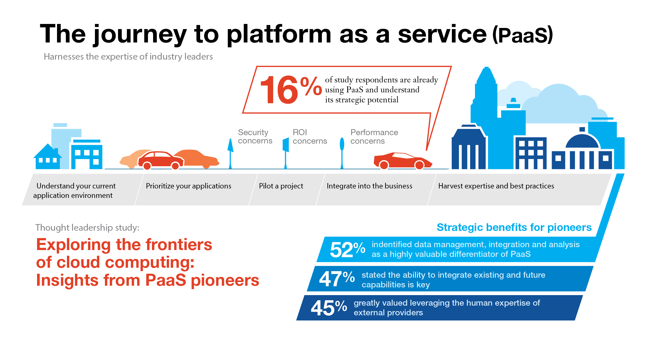 What is PaaS-Platform as a Service