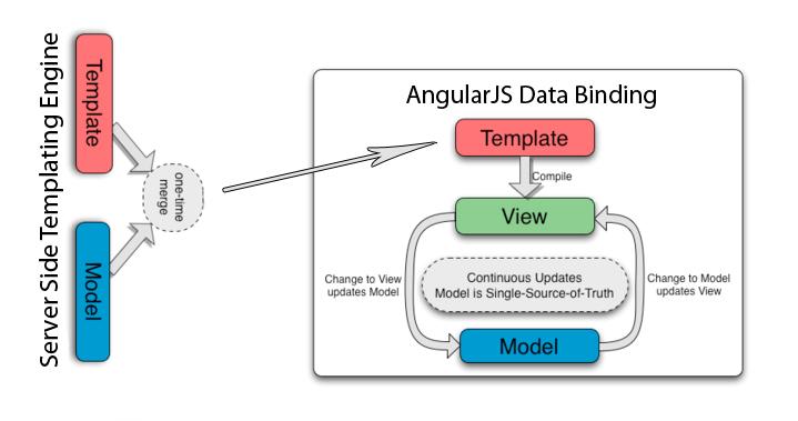AngularJS-Standalone JavaScript Framework You Must Try