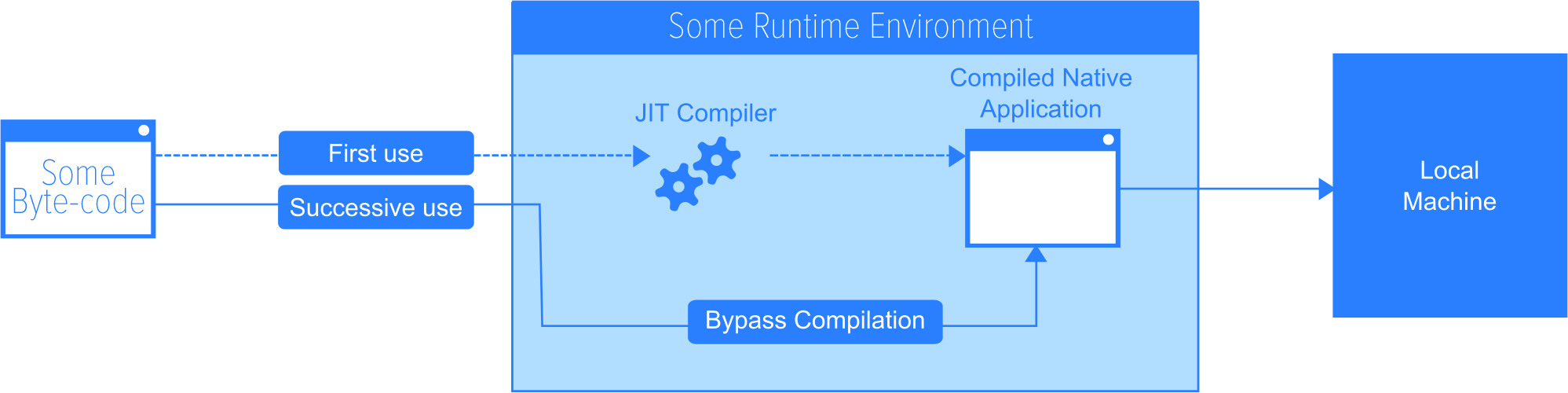 What-is-JIT-(Just-in-time)-Compilation