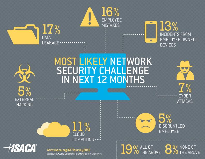 Cloud Computing Security Policies