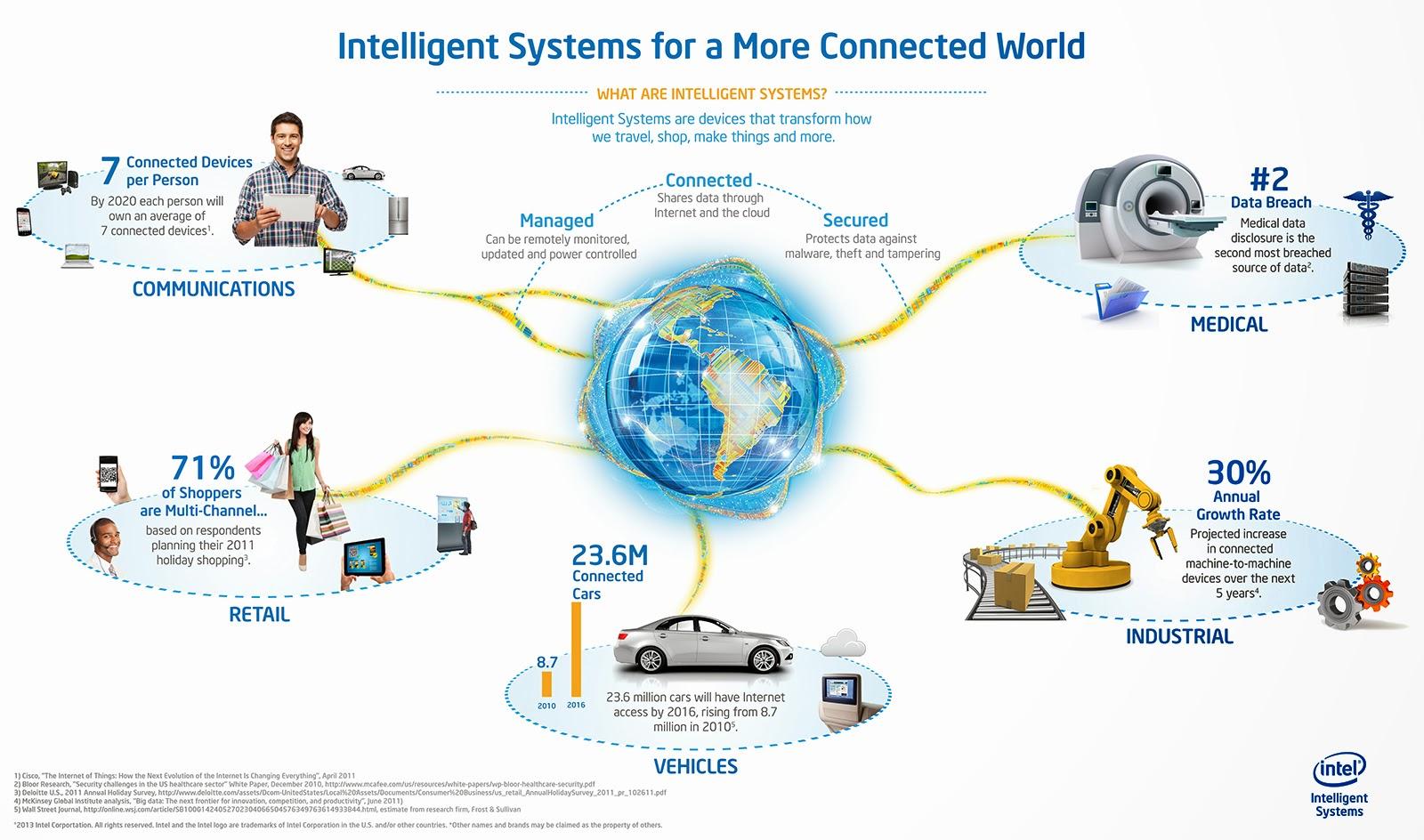 What is Machine to Machine (M2M) Communication in IoT