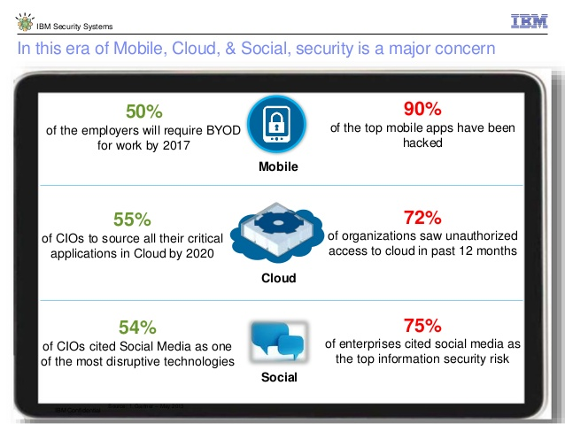 Failing IBM Cloud is Taking Strategies For Survival