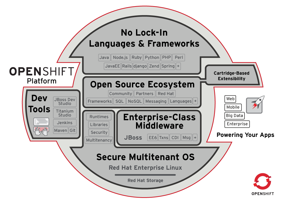 How To Write Bash Scripts For OpenShift PaaS