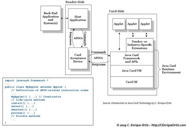 SIM Card Clone
