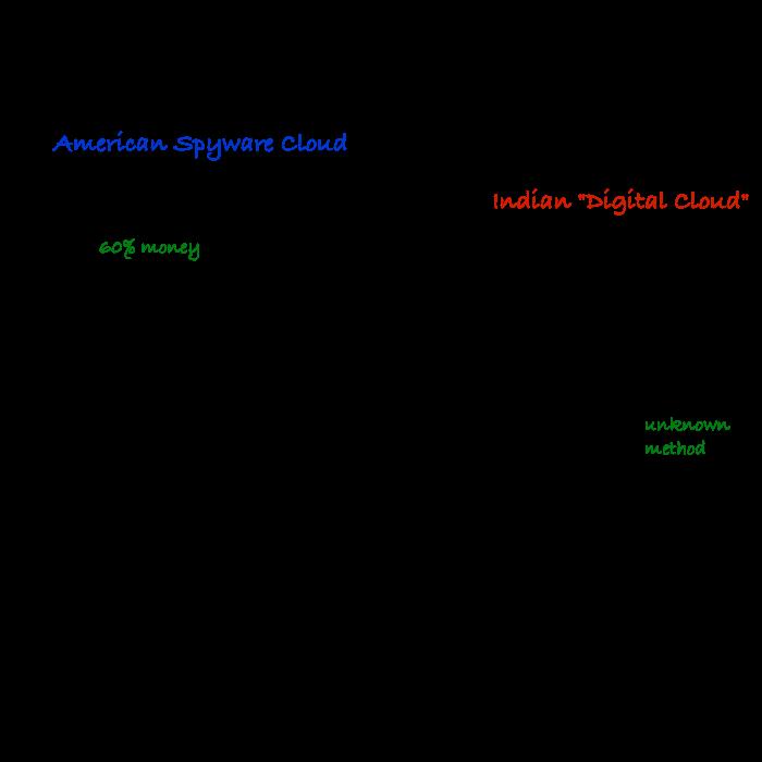 Axis Bank Google AdSense SWIFT Payment Problem