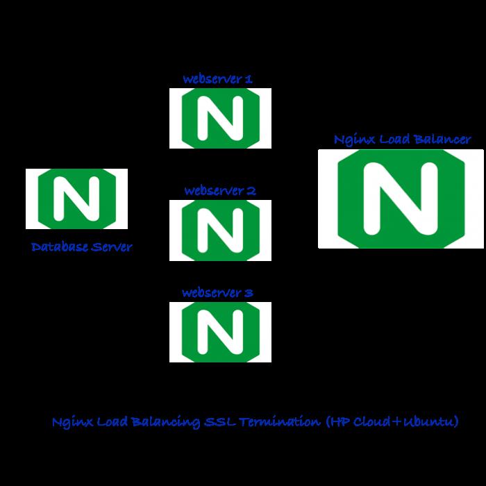 Nginx Load Balancing SSL Termination