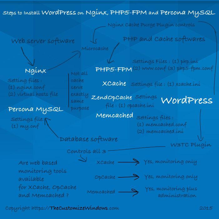 Nginx-WordPress-Installation-Guide-Steps