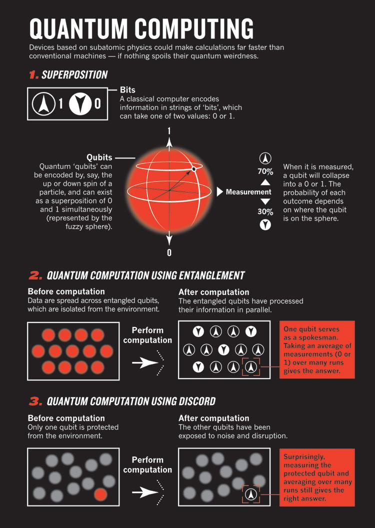 IBM Brings Quantum Computing in the Cloud
