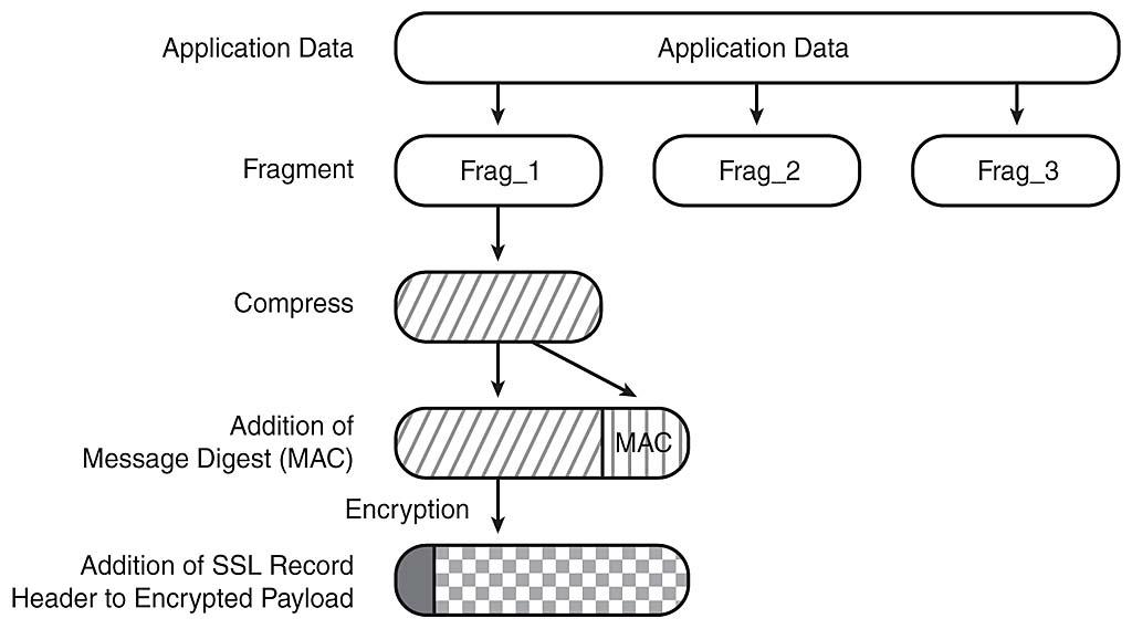 optimize-nginx-tls-record-size-for-http-2-tls