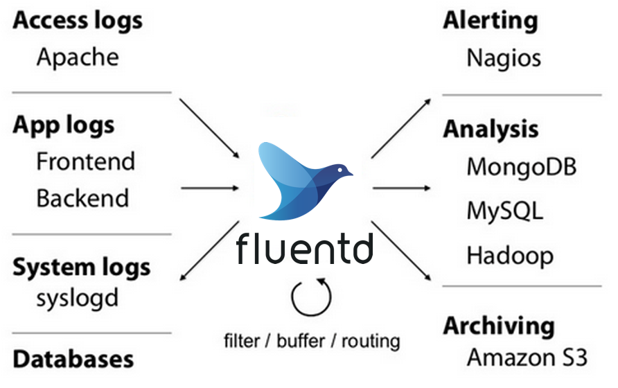 Install fluentd Agent - Log Data Collection For Hadoop