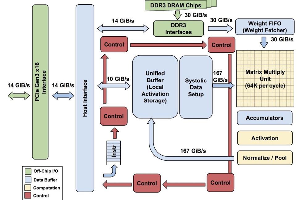 Google TPU 2.0 - 180 Teraflop For AI Acceleration On Cloud
