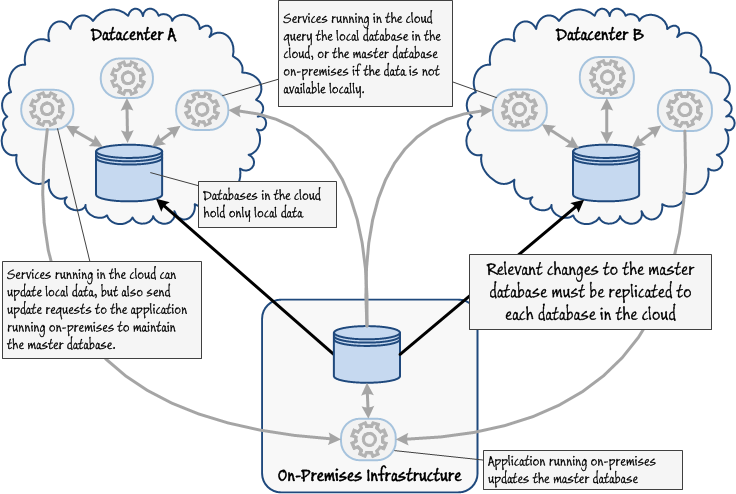 What Is Cloud Data Services