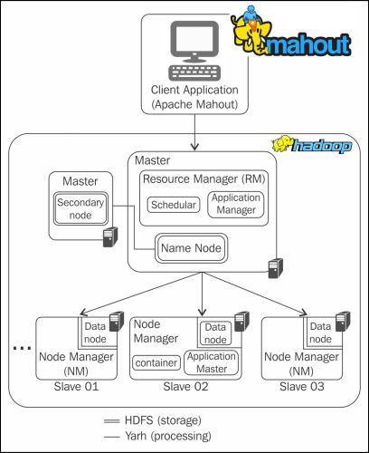 Install Apache Mahout - Ubuntu 16-04 For Machine Learning Dev