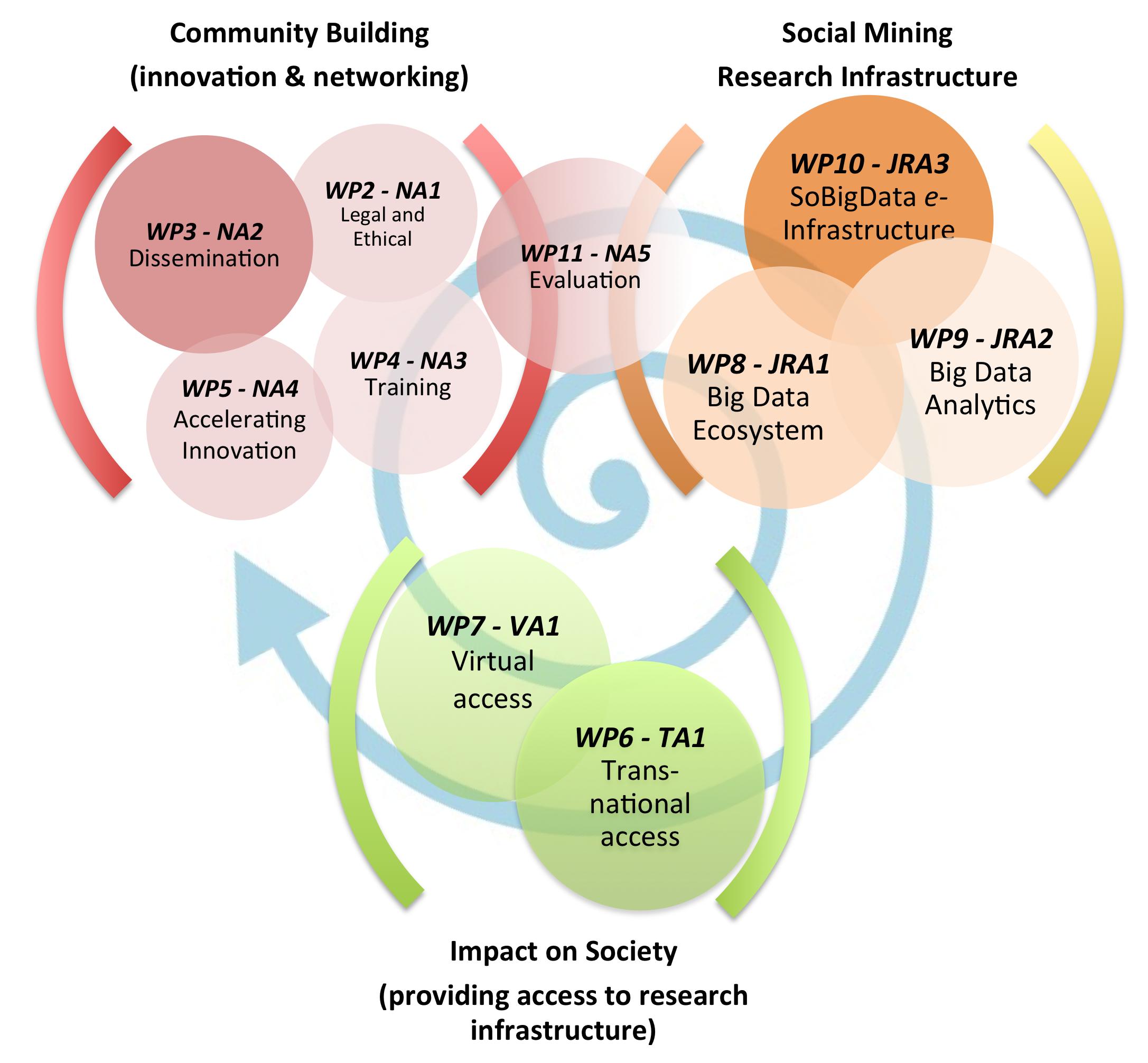 Social Impact of Big Data - Part 1