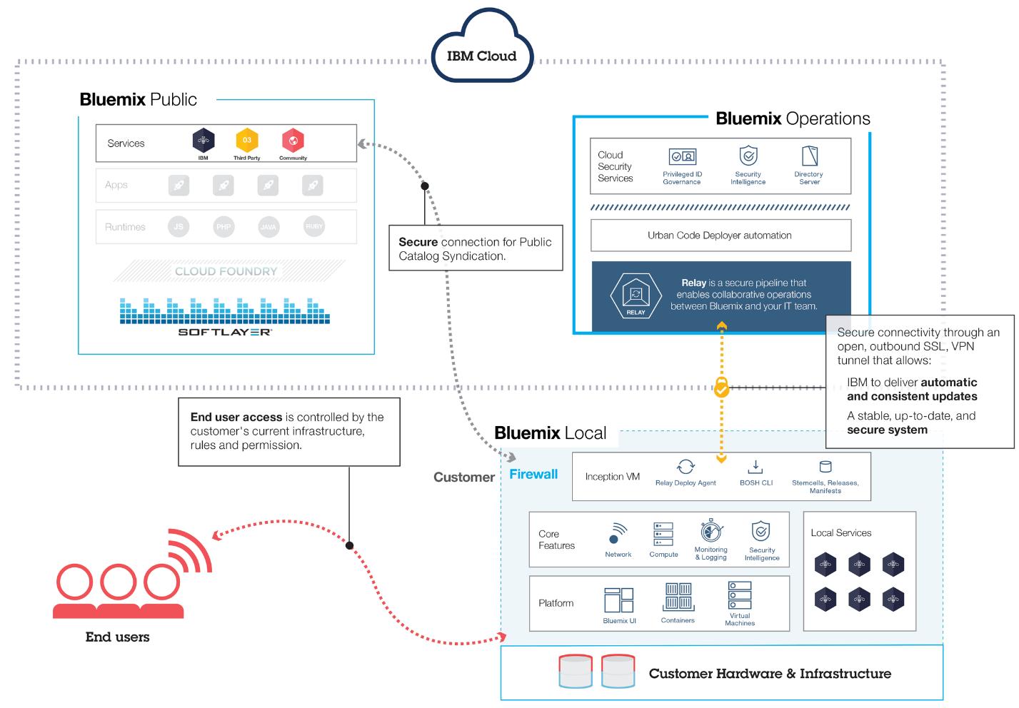 Cloud Foundry Versus IBM BlueMix IBM Cloud