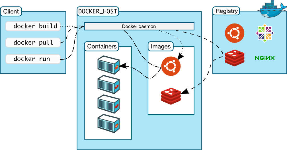Docker is Not a Free Software