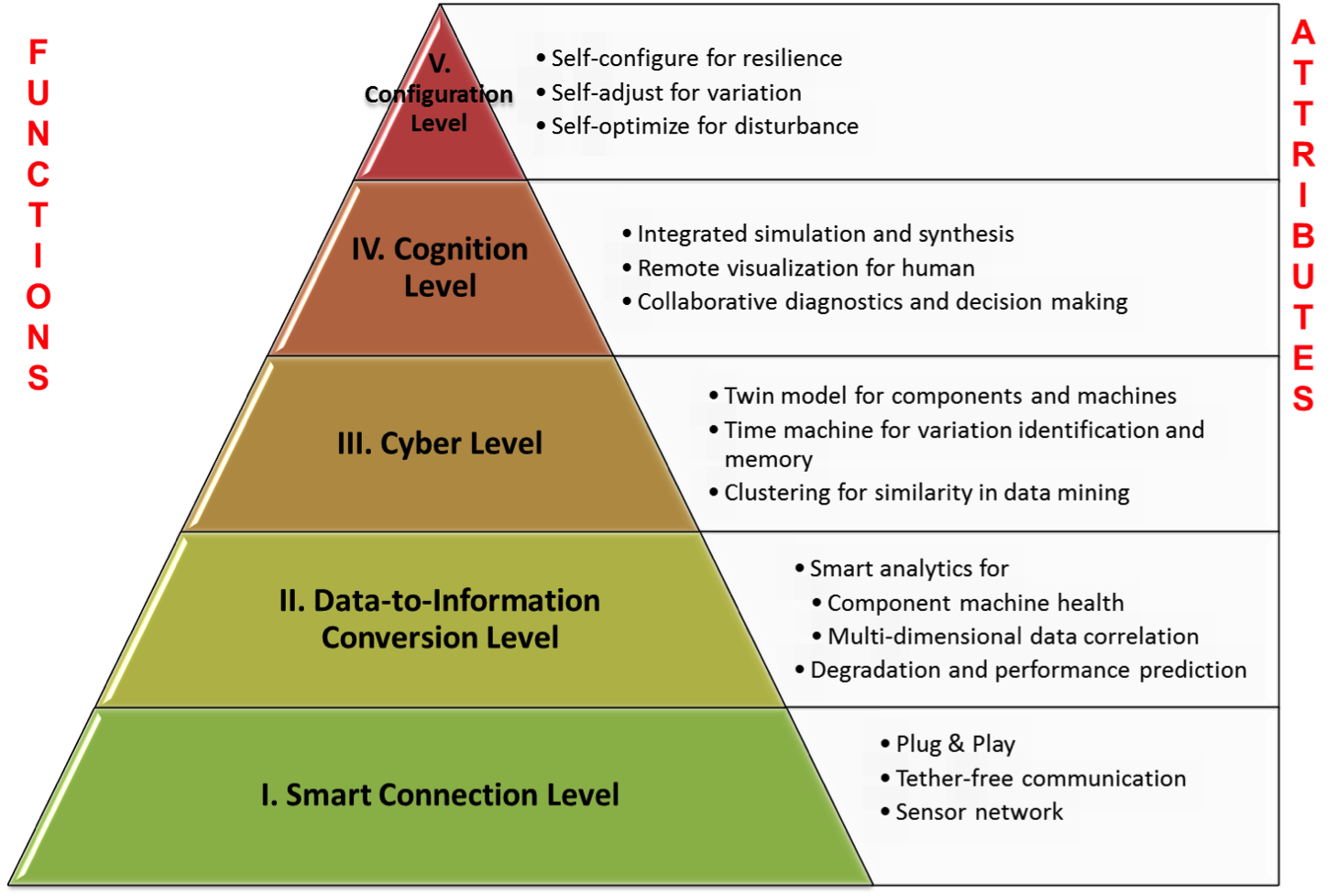 What is Cyber-Physical System (CPS)
